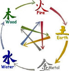 Five elements in Chinese Astrology