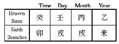 Chinese Astrology Bazi Four Pillars of Destiny chart
