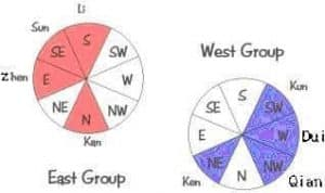 Eight house Feng Shui Schook - East West Group