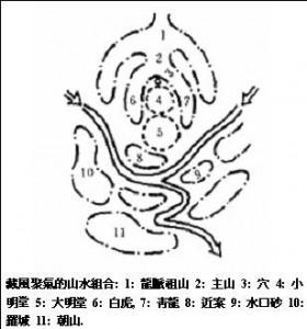 Forms Feng Shui Schools - ideal Grave Dragon Den burial spot