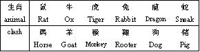 Feng Shui date selection Animals Clash