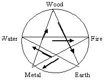 wu xing controlling cycle