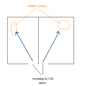 Feng Shui wealth corner diagonal to the incoming Qi
