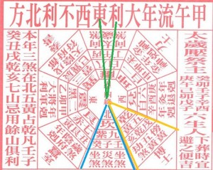 Year of the Horse - Feng Shui Luck