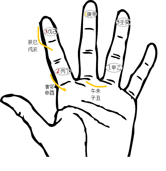 Melodic Feng Shui Elements on your hand