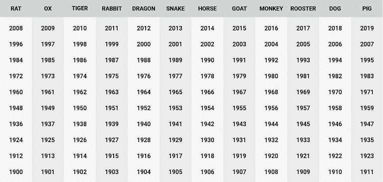 Birth years and animal signs Chinese Zodiac