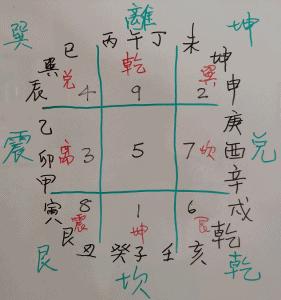 San Yuen Yuen Gua Feng Shui workshop
