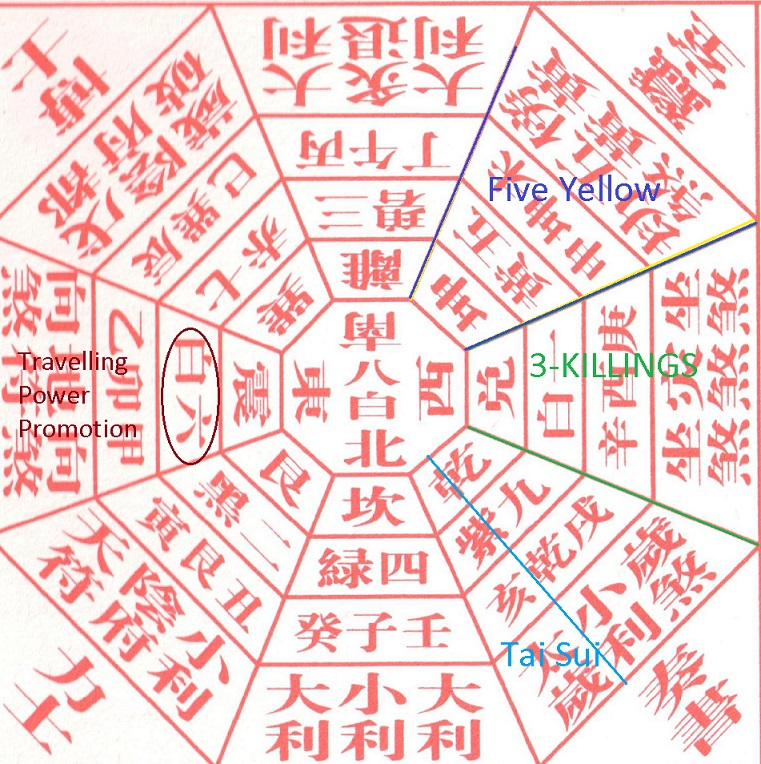 Year of the Pig Earth Luck aka Feng Shui annual Qi distribution