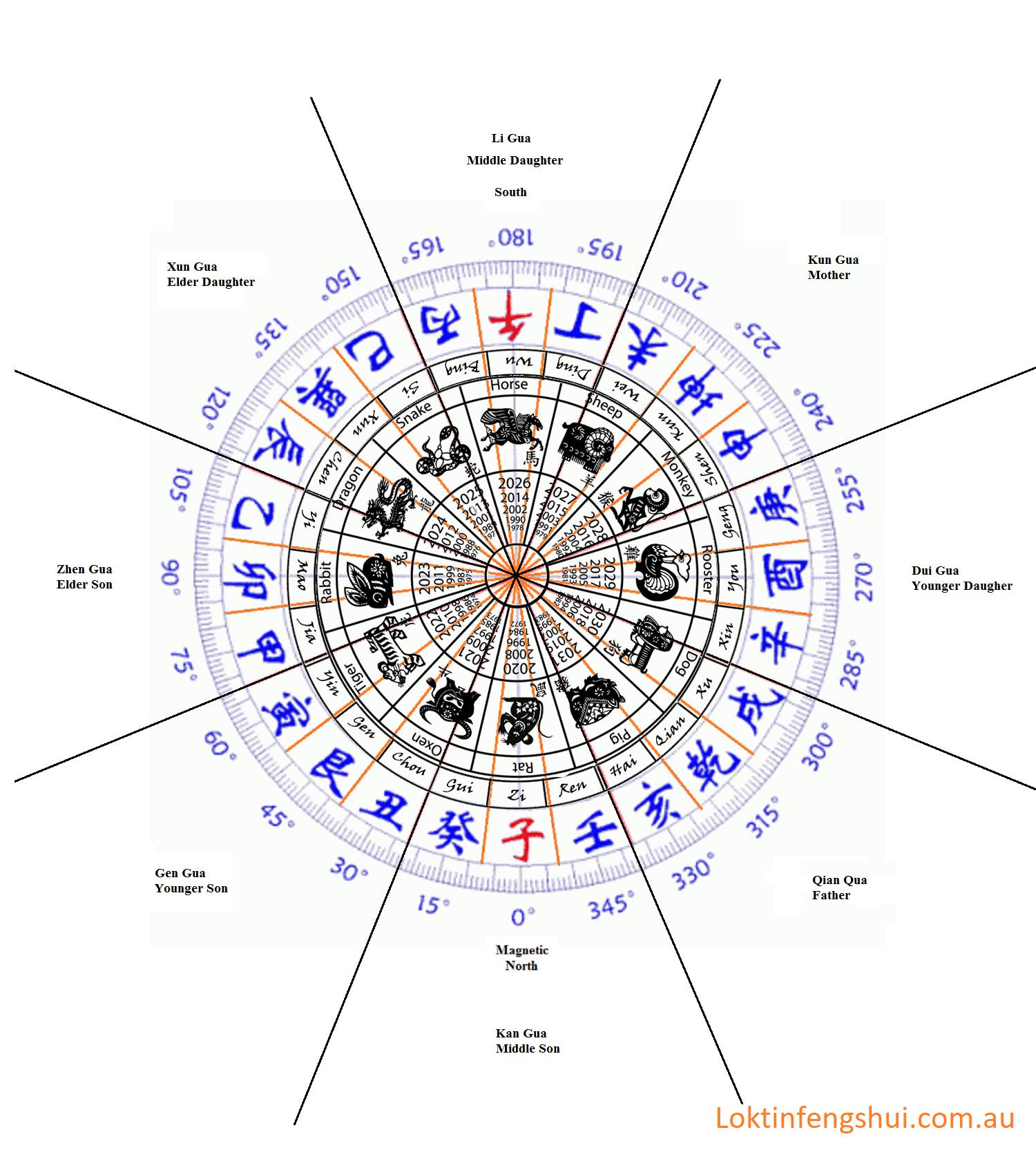 Feng Shui ebook template